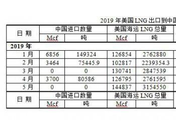 中国<em>进口</em>美国<em>LNG</em>数量减少