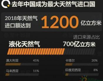 <em>铁矿石</em>价格大降 中国买家却不买账 澳大利亚6.5万吨天然气抵华