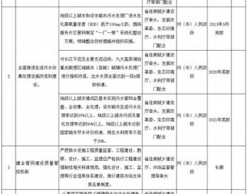 云南省城镇污水处理提质增效三年行动实施方案(2019—2021年)