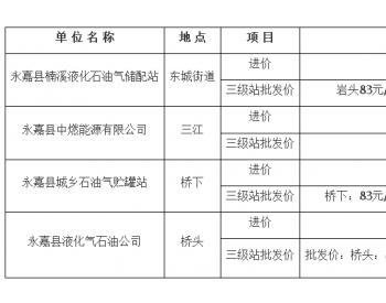 2019年4月温州市永嘉各地石油<em>液化气</em> <em>价格</em>监测信息