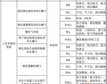 典型石化<em>行业</em>VOCs排放源、控制措施一览表及带动VOCs市场细分产业