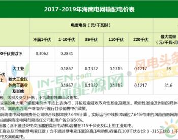 7月1日起执行!<em>海南</em>省发布关于电价调整有关问题通知
