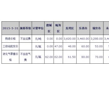 2016年5月份温州市永嘉及周边石油<em>液化气价格</em>监测信息