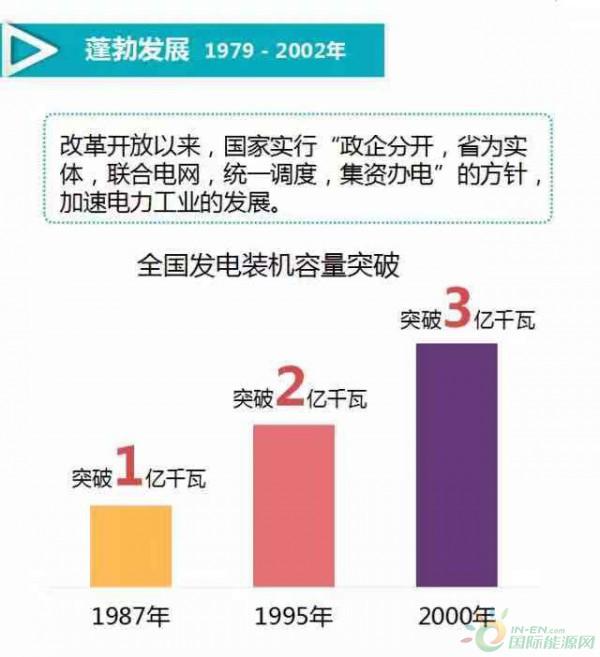 国际资讯_牛!一张图看懂中国电力工业发展史!!-能源观察-能源资讯 ...
