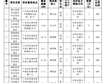 <em>广东</em>东莞居民家庭分布式<em>光伏</em>项目获备案