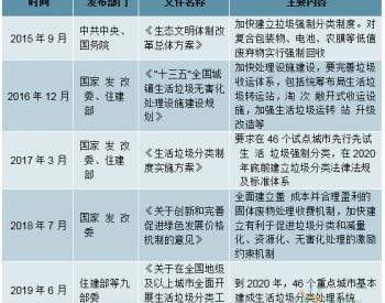 2019年中国餐厨<em>垃圾处理市场</em>投资前景分析