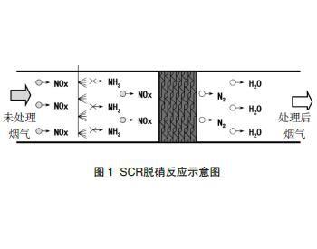 SDS干法脱硫及SCR中低温脱硝技术在焦炉烟气处理中的应用