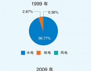 中国清洁能源70年回顾与展望