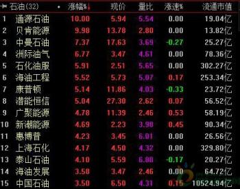 <em>石油</em>板块全天表现强势 中国<em>石油</em>大涨3.5%