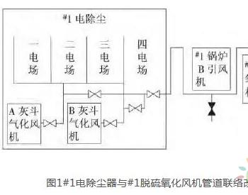 华电一期2×1000MW<em>超超临界燃煤机组</em>电除尘气力除灰系统节能改造