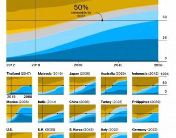 各國在哪一年可以實現50%的可再生能源電源?