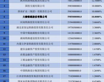 <em>大秦铁路</em>增资蒙华公司 拓展北煤南运布局