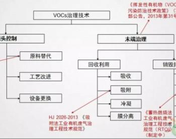 """""""十三五""""期间千亿规模的VOC治理市场或将迎来爆发"""