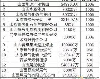 山西燃气集团已完成15家<em>燃气资产</em>股权整合