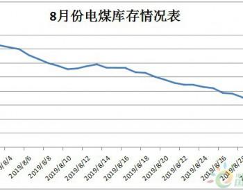 2019年8月河南省统调电厂总进煤同比下降11.36%