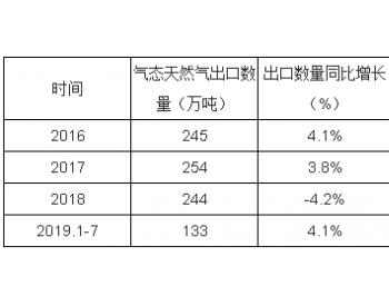 2013-2019年7月中国<em>气态天然气</em>出口数量及出口金额统计表