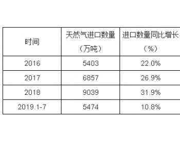 2016-2019年中国<em>气态天然气</em>出口数量及出口金额统计表