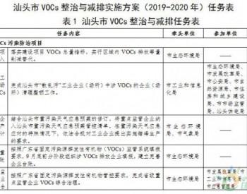 汕头市VOCs整治与<em>减排</em>实施方案(2019-2020年)出炉
