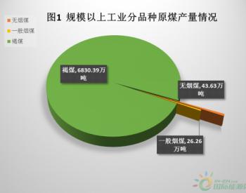 2019年1-8月<em>锡林郭勒盟</em>规上<em>原煤产量</em>同比增长12.5%