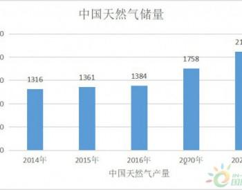 市场调查|中国<em>天然气储量</em>