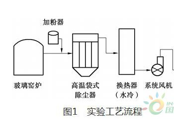 高温金属布袋在玻璃熔窑<em>烟气除尘</em>中的实验与应用