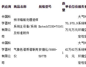 环保资金—北京市环境质量监测项目(2019)-大气VOC分析系统中标公告