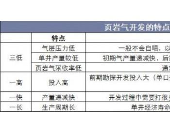 2019年中国页岩气行业产量   2030年国内页岩气产量将达千亿立方米