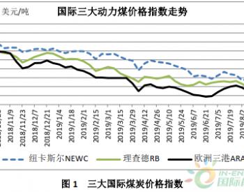 2019年7、8月份国际煤炭市场运行分析