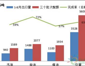 8月成品油<em>出口</em>量环比大跌 但汽油<em>出口</em>计划占比增长