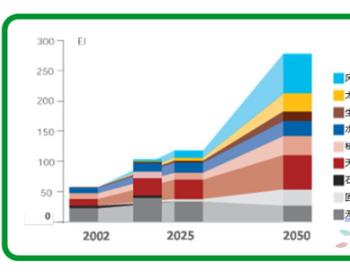 """施耐德电气谈:<em>电力</em>企业走向""""脱碳化""""之路,需要知道哪些事?"""