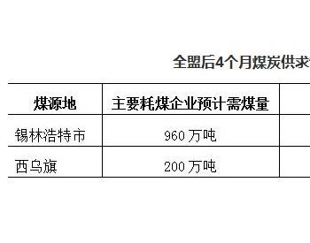 <em>锡林郭勒盟</em>煤炭供求形势调研报告:前8月<em>原煤产量</em>7301.12万吨 销售煤炭7153.20万吨