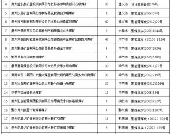 贵州撤销开采批复文件<em>煤矿</em>名单公布 涉23家<em>煤矿</em>