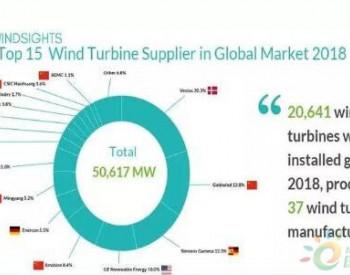 预测丨中国即将步入<em>风电整机</em>并购时代