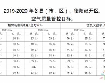 四川德阳发布蓝天保卫战实施方案 鼓励加快发展清洁能源