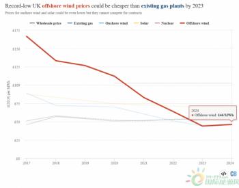 英国海上<em>风电</em>步入无补贴时代 <em>成本</em>将低于在运燃气电厂!
