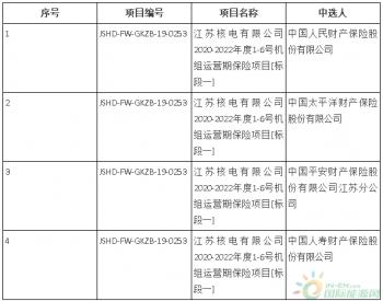 中标 | <em>江苏核电</em>有限公司2020-2022年度1-6号机组运营期保险项目中标结果公告
