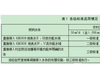 吉林发布农村生活污水处理设施<em>水污染物排放</em>标准!