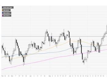 """下周""""超级风暴""""来袭!美元指数、欧元、英镑、日元和原油下周走势前瞻"""