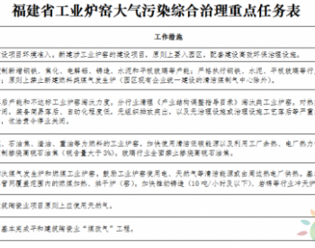 五部门联合出台《福建省<em>工业炉窑</em>大气污染综合治理方案》