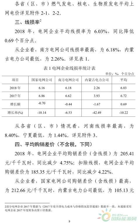 国际资讯_能源局:2018年全国平均上网电价0.374元/度!光伏0.86元/度为最高 ...