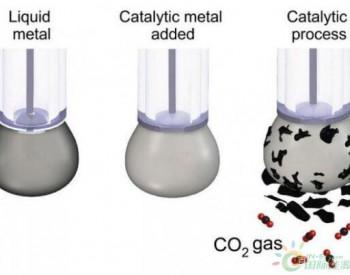 二氧化碳如何转化为煤炭?科学家已找到高效廉价办法