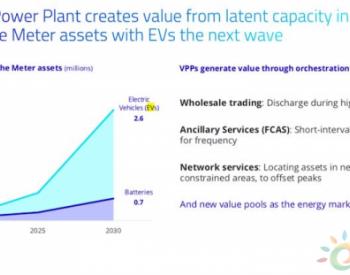电动汽车销量激增将使澳大利亚2030年电池<em>储能容量</em>增加20倍