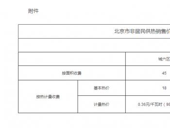关于调整北京市非居民<em>供热价格</em>有关问题的通知