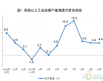 统计局:10月份天然气<em>进口</em>652万吨 同比下降