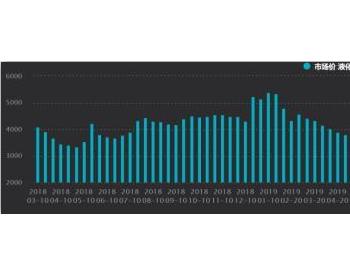 供暖季来临 液化<em>天然气</em>开始涨了!去年龙头股逆袭大涨64%