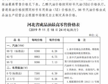 河北省:92号<em>汽油最高零售</em>价上调为6.75元/升 0号柴油最高零售价上调为6.39元/升