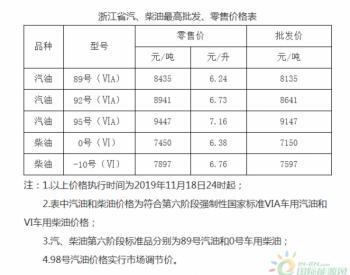上海市:92号汽油最高零售价上调为6.72元/升 0号柴油最高零售价上调为6.37元/升