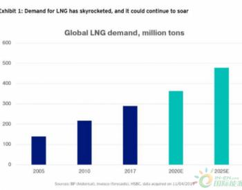 中国需求大,LNG就是未来十年的大宗商品之王