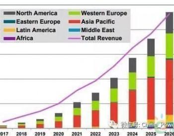 未来的能源系统:去中心化和<em>虚拟发电厂</em>