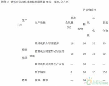 四川省印发推动钢铁行业超低排放改造实施清单